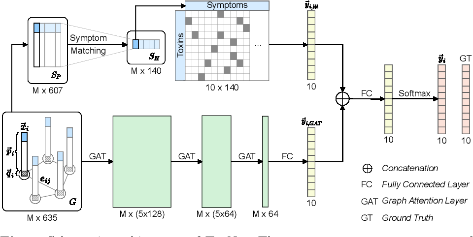 Figure 1 for Decision Support for Intoxication Prediction Using Graph Convolutional Networks