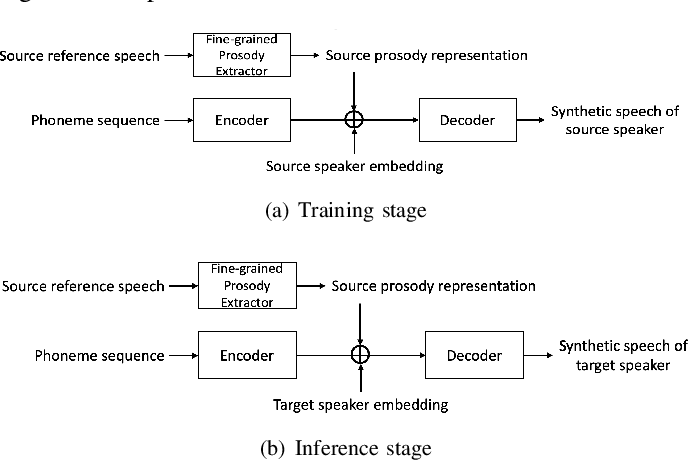 Figure 1 for Diverse and Controllable Speech Synthesis with GMM-Based Phone-Level Prosody Modelling