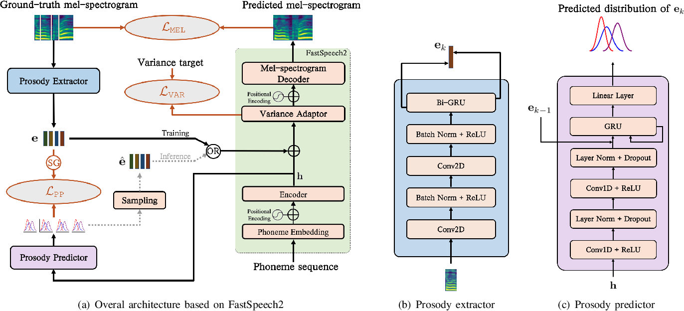 Figure 4 for Diverse and Controllable Speech Synthesis with GMM-Based Phone-Level Prosody Modelling