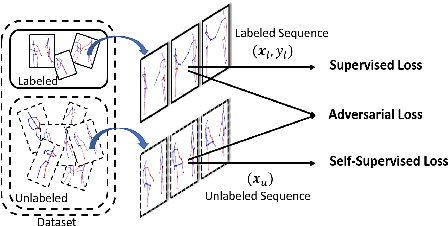 Figure 1 for Adversarial Self-Supervised Learning for Semi-Supervised 3D Action Recognition