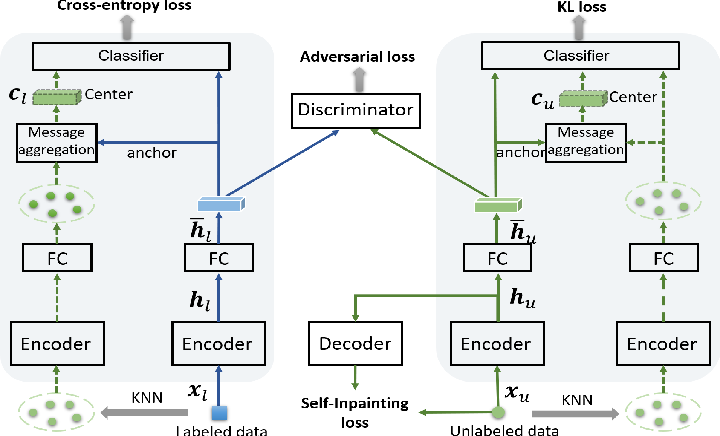 Figure 3 for Adversarial Self-Supervised Learning for Semi-Supervised 3D Action Recognition