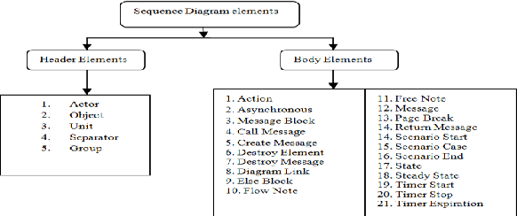Automatic Test Case Generation Using Sequence Diagram Semantic Scholar