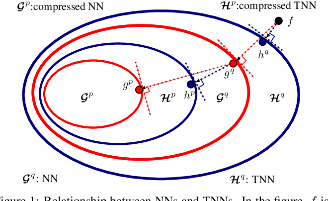 Figure 1 for Tensorized Spectrum Preserving Compression for Neural Networks
