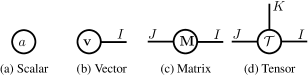Figure 3 for Tensorized Spectrum Preserving Compression for Neural Networks