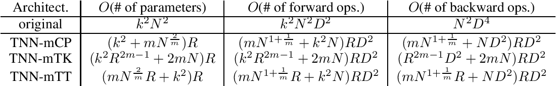 Figure 2 for Tensorized Spectrum Preserving Compression for Neural Networks