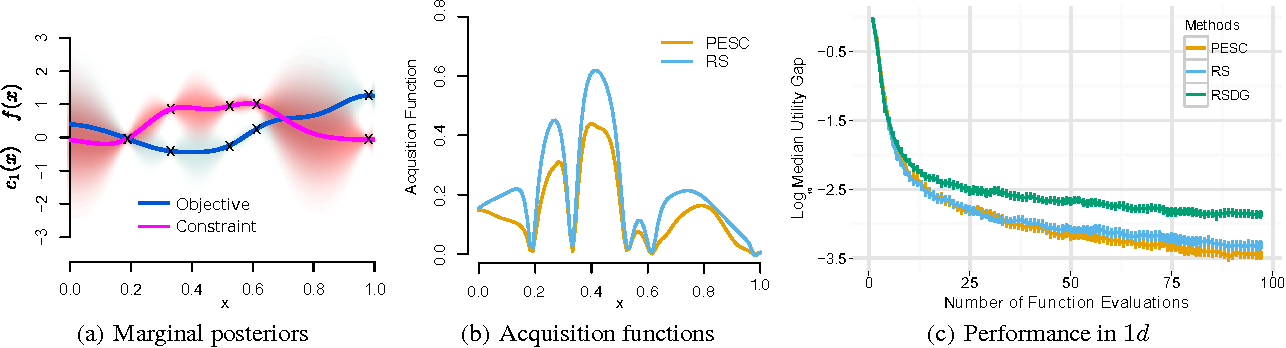 Figure 1 for Predictive Entropy Search for Bayesian Optimization with Unknown Constraints