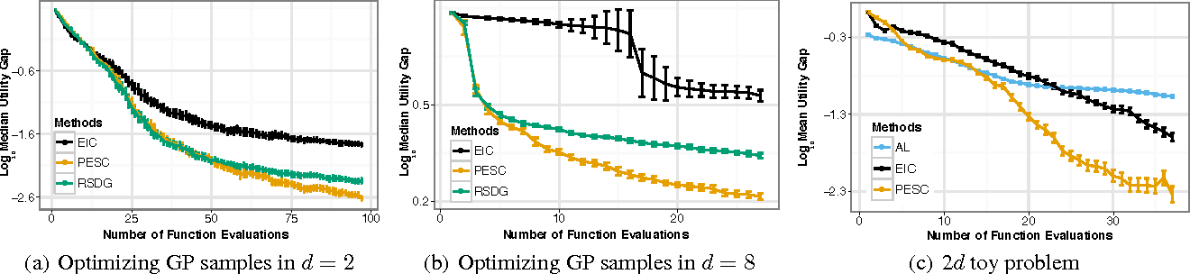 Figure 2 for Predictive Entropy Search for Bayesian Optimization with Unknown Constraints