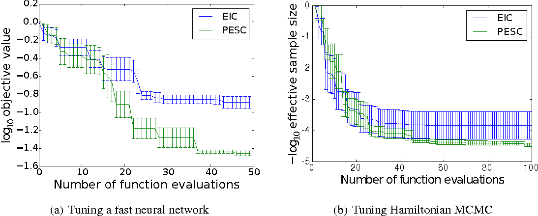 Figure 3 for Predictive Entropy Search for Bayesian Optimization with Unknown Constraints