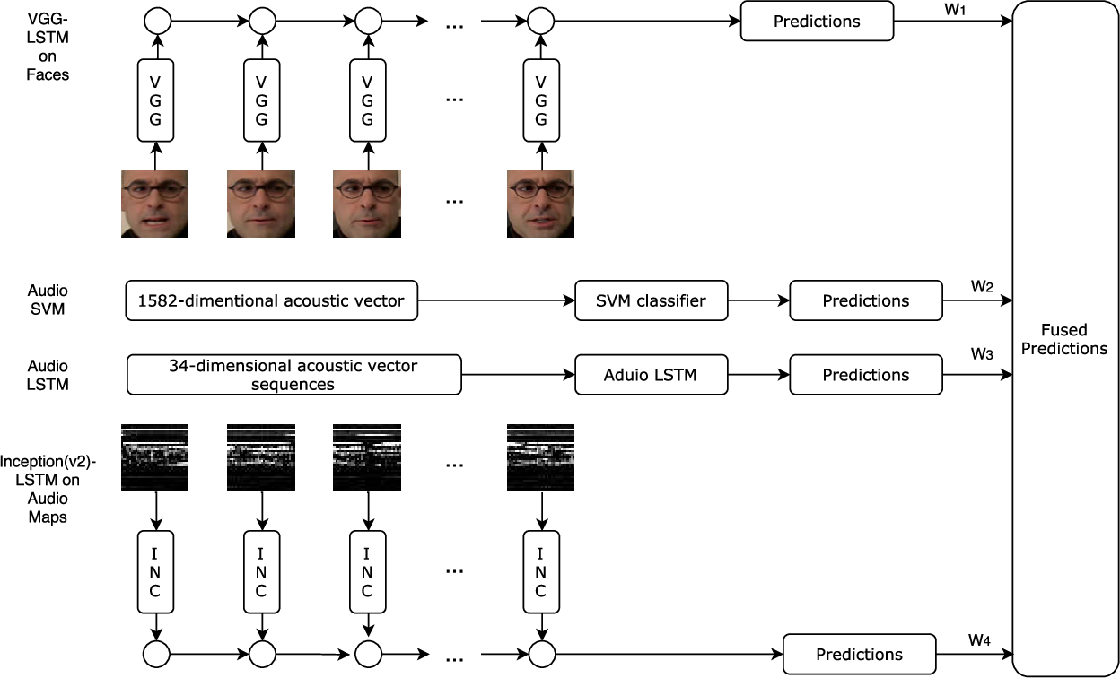 Figure 1 for Audio-video Emotion Recognition in the Wild using Deep Hybrid Networks