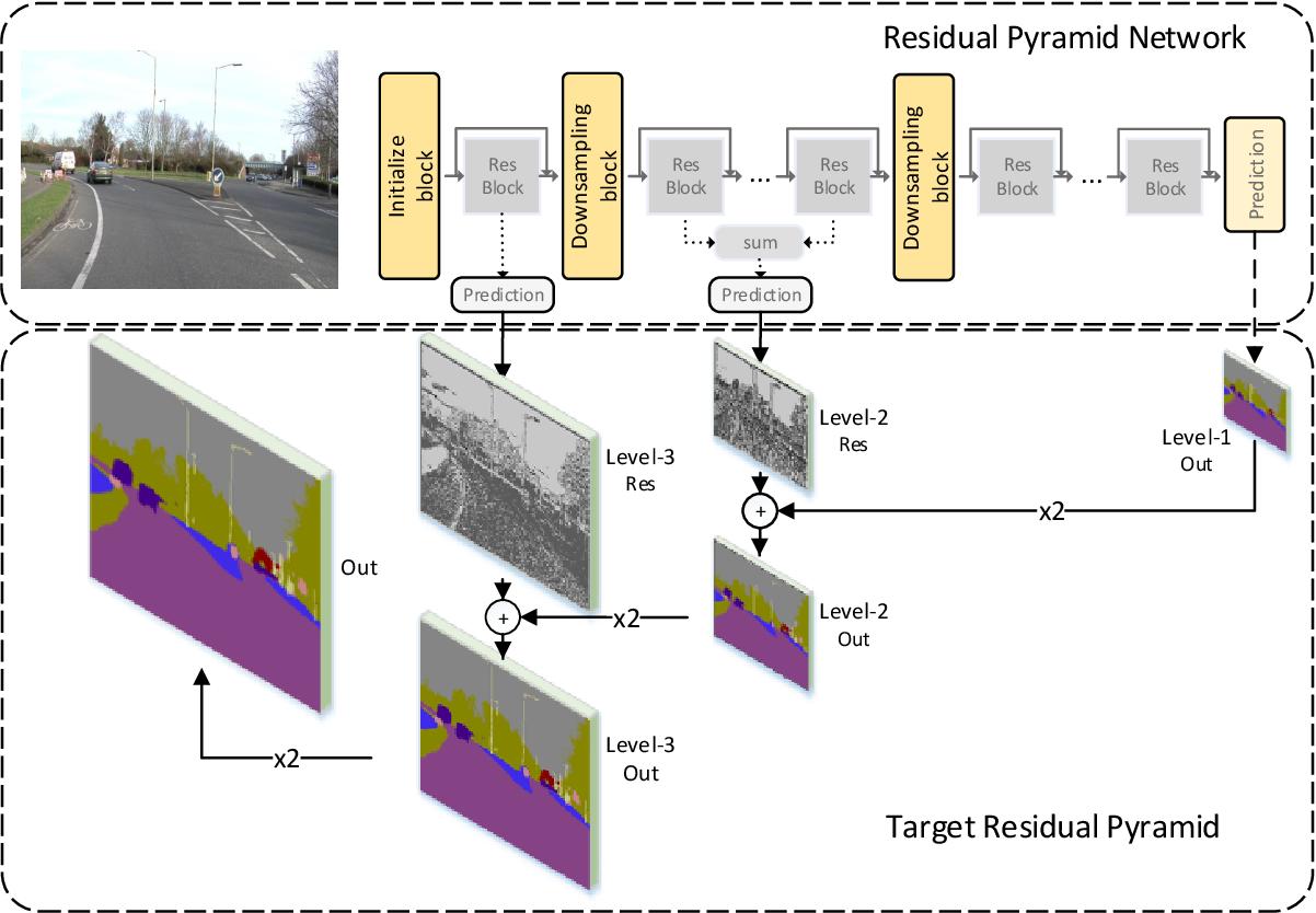 Figure 1 for Residual Pyramid Learning for Single-Shot Semantic Segmentation
