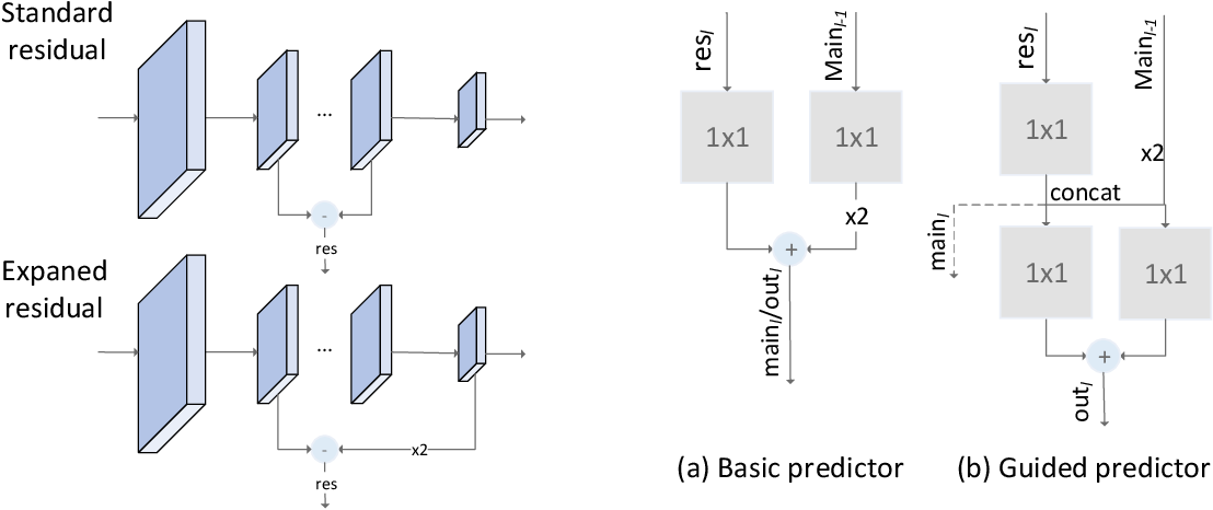 Figure 2 for Residual Pyramid Learning for Single-Shot Semantic Segmentation