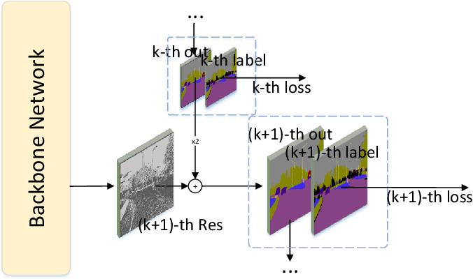 Figure 4 for Residual Pyramid Learning for Single-Shot Semantic Segmentation