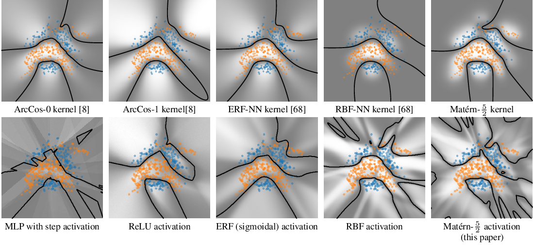 Figure 1 for Stationary Activations for Uncertainty Calibration in Deep Learning