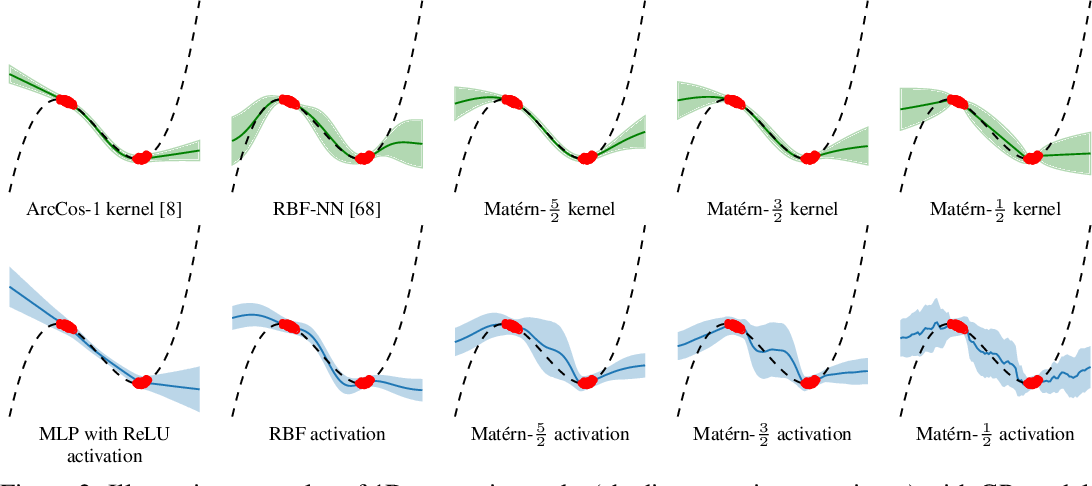 Figure 3 for Stationary Activations for Uncertainty Calibration in Deep Learning