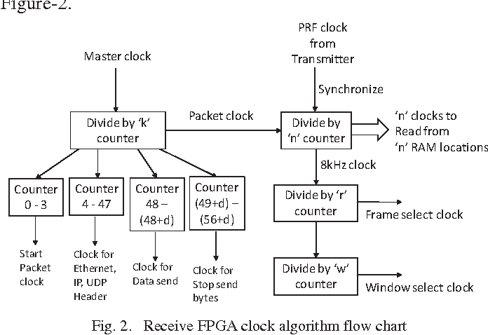 Figure 2 from Acquisition of lossless data in transient