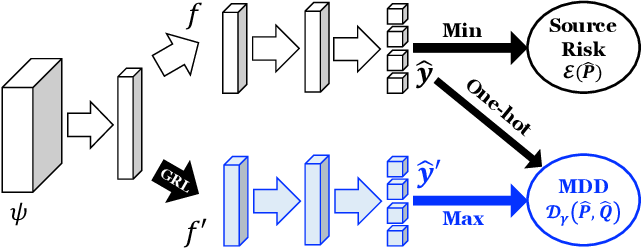 Figure 1 for Bridging Theory and Algorithm for Domain Adaptation