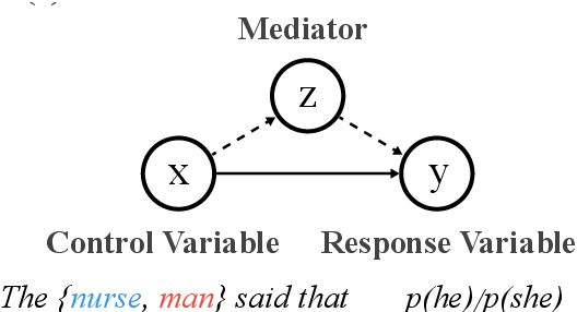 Figure 1 for Causal Mediation Analysis for Interpreting Neural NLP: The Case of Gender Bias