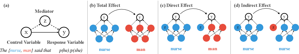 Figure 3 for Causal Mediation Analysis for Interpreting Neural NLP: The Case of Gender Bias