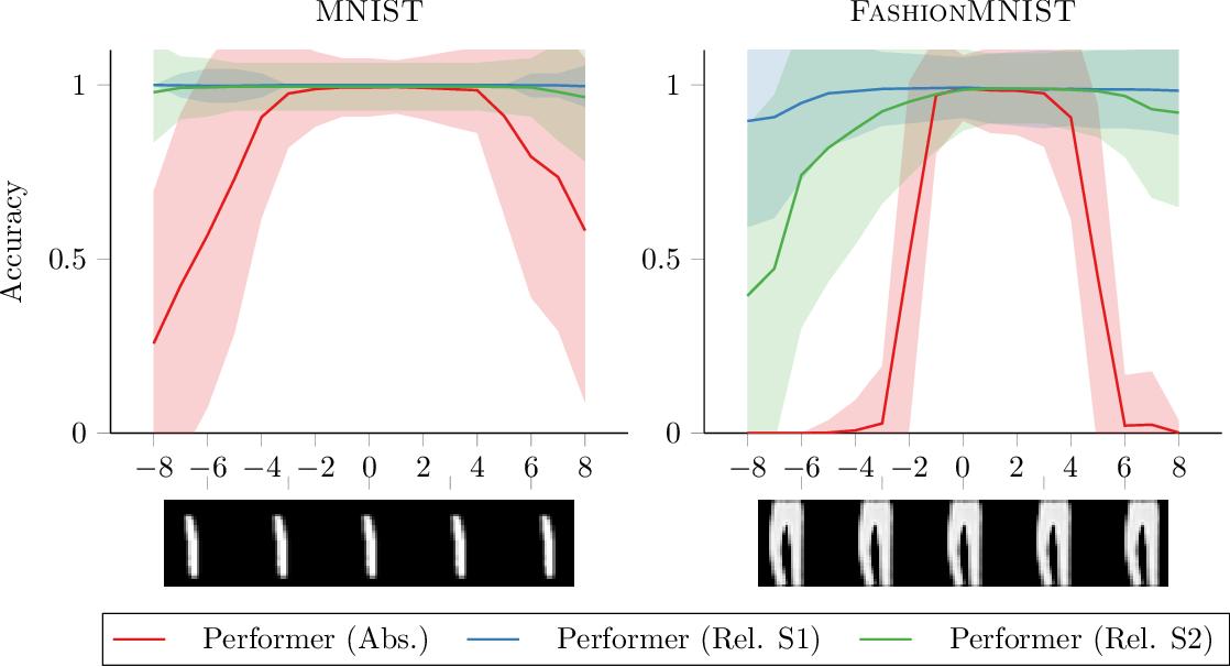 Figure 2 for Translational Equivariance in Kernelizable Attention