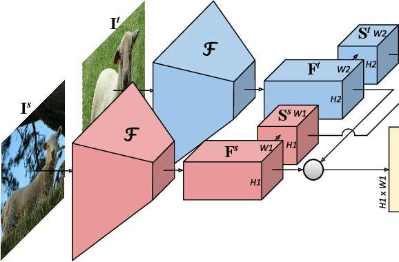 Figure 1 for Correspondence Networks with Adaptive Neighbourhood Consensus