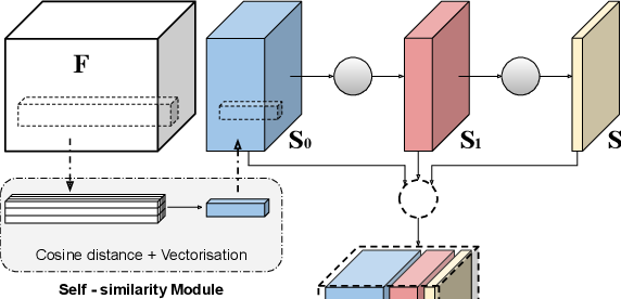 Figure 3 for Correspondence Networks with Adaptive Neighbourhood Consensus