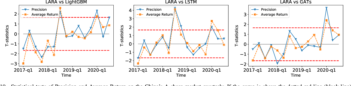 Figure 2 for Trade When Opportunity Comes: Price Movement Forecasting via Locality-Aware Attention and Adaptive Refined Labeling