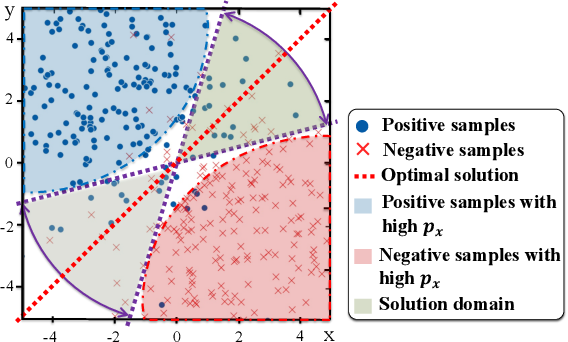 Figure 4 for Trade When Opportunity Comes: Price Movement Forecasting via Locality-Aware Attention and Adaptive Refined Labeling