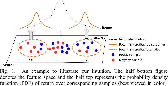 Figure 1 for Trade When Opportunity Comes: Price Movement Forecasting via Locality-Aware Attention and Adaptive Refined Labeling