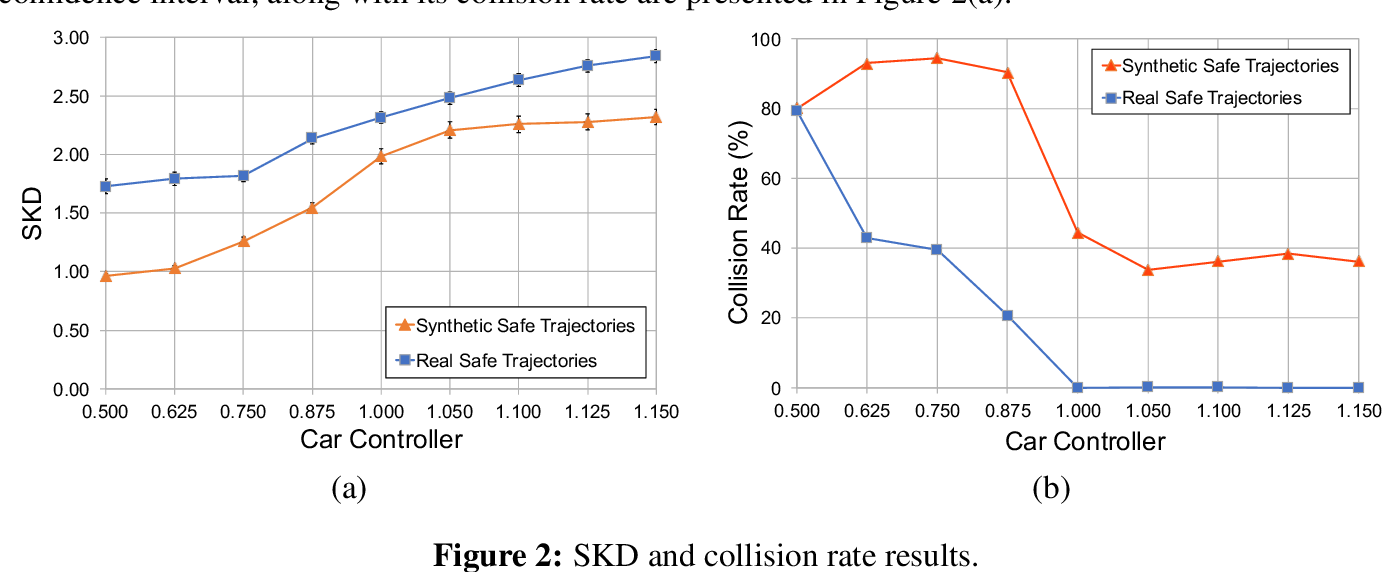 Figure 3 for An NCAP-like Safety Indicator for Self-Driving Cars