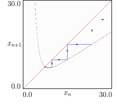 Fig. 4. Cobweb diagram showing the convergence to a stable fixed point (1-periodic orbit) for λ = 0.0037 and b = 50.0.
