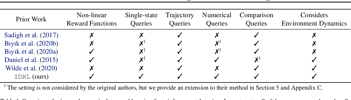 Figure 2 for Information Directed Reward Learning for Reinforcement Learning