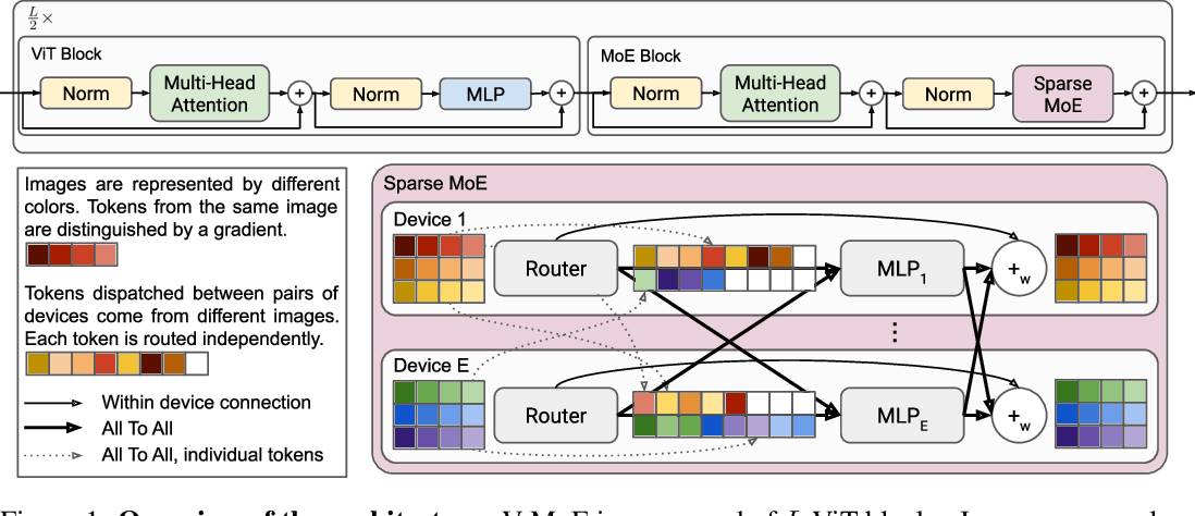 Figure 1 for Scaling Vision with Sparse Mixture of Experts
