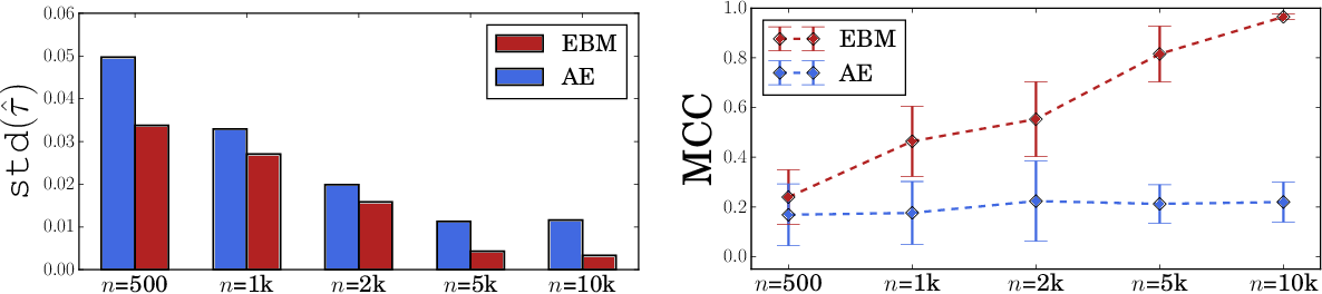Figure 2 for Identifiable Energy-based Representations: An Application to Estimating Heterogeneous Causal Effects