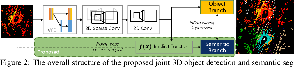 Figure 3 for VIN: Voxel-based Implicit Network for Joint 3D Object Detection and Segmentation for Lidars