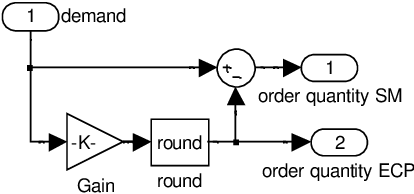 Figure 5.5: Model part determining order levels for portfolio strategy (strategy 3)