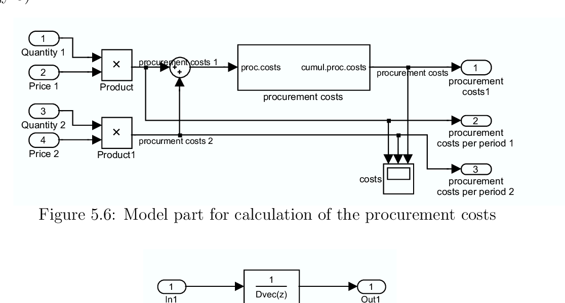 Figure 5.6: Model part for calculation of the procurement costs