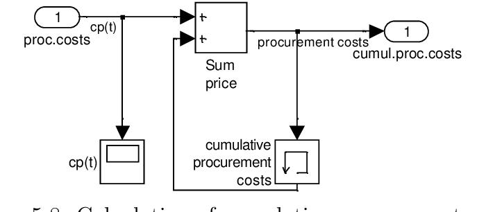 Figure 5.8: Calculation of cumulative procurement costs