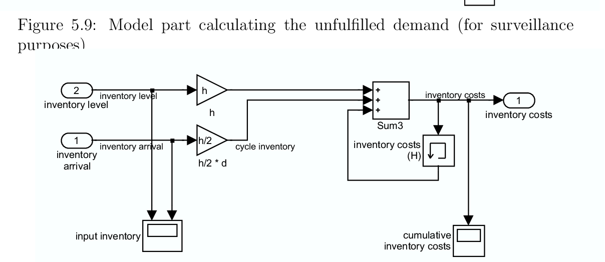 Figure 5.10: Part of model that calculates the inventory costs