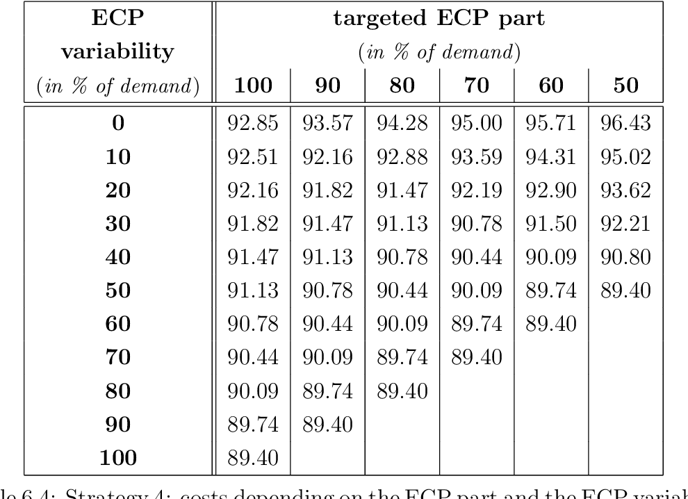 Table 6.4: Strategy 4: costs depending on the ECP part and the ECP variability (values to Figure 6.4)