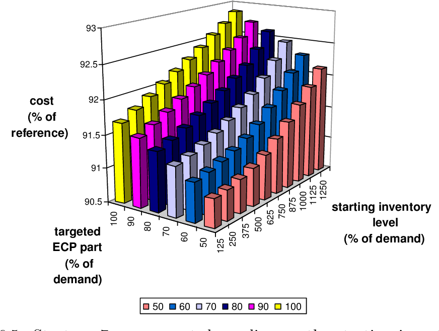 Figure 6.5: Strategy 7: mean cost depending on the starting inventory level and the ECP part