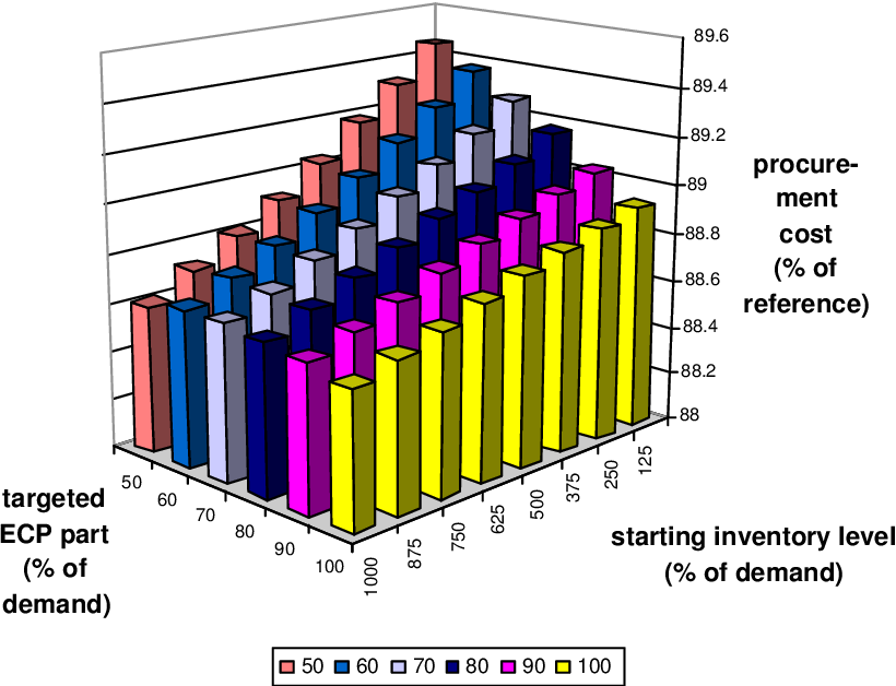 Figure 6.6: Strategy 7: mean procurement cost depending on the starting inventory level and the ECP part