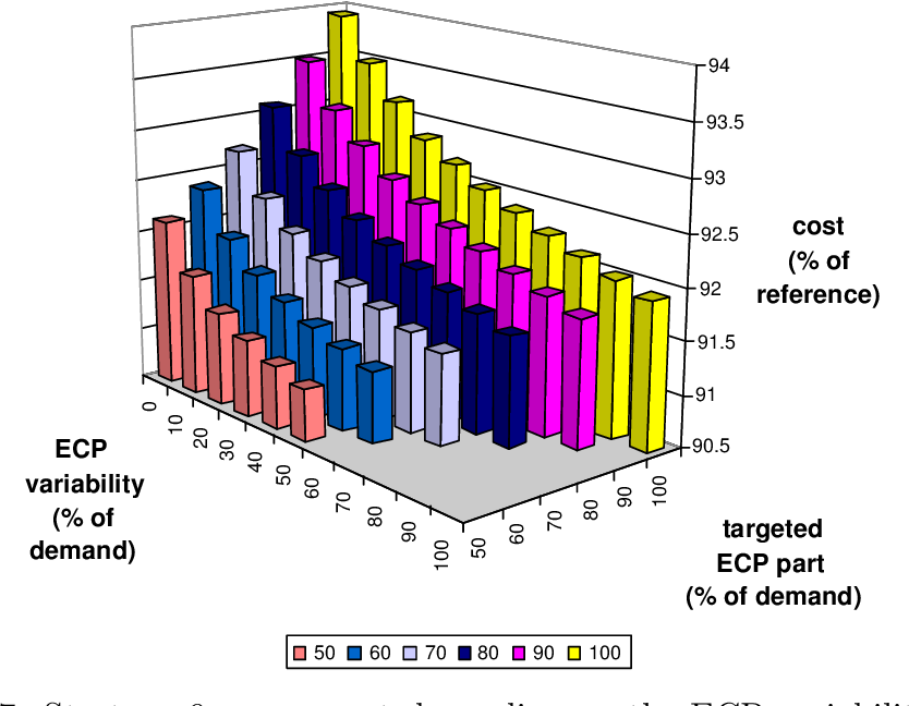 Figure 6.7: Strategy 9: mean cost depending on the ECP variability and the targeted ECP part