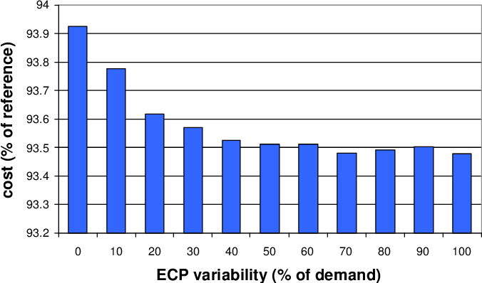 Figure 6.8: Strategy 10: mean cost depending on the ECP variability