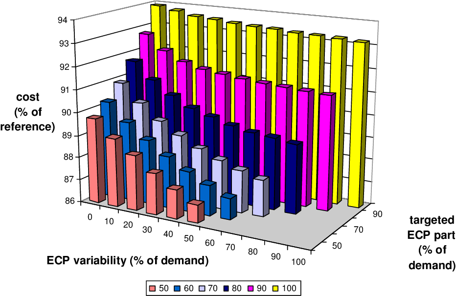 Figure 6.9: Strategy 12: mean inventory cost depending on the ECP variability and the ECP part of procurement