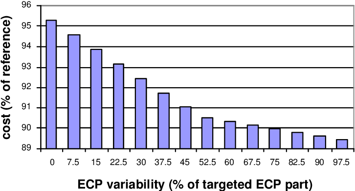Figure 6.11: Strategy 4: mean costs depending on the ECP variability. ECP part is 2 3 of demand.