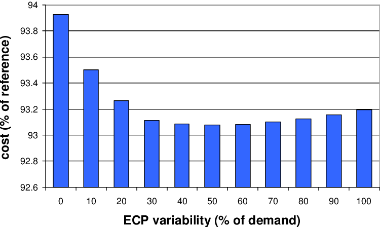 Figure 6.13: Strategy 8: mean cost depending on the ECP variability (starting inventory level equals 325 % of demand)