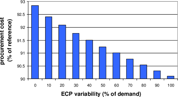 Figure 6.14: Strategy 8: mean procurement cost depending on the ECP variability (starting inventory level equals 325 % of demand