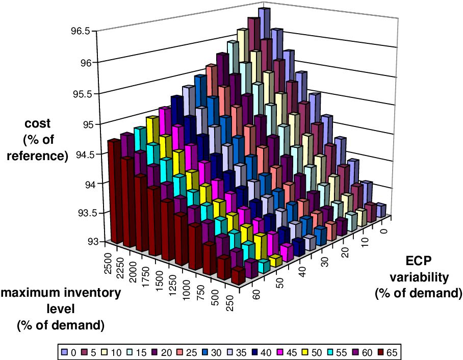 Figure 6.16: Strategy 10: mean cost depending on the maximum inventory level and the ECP variability