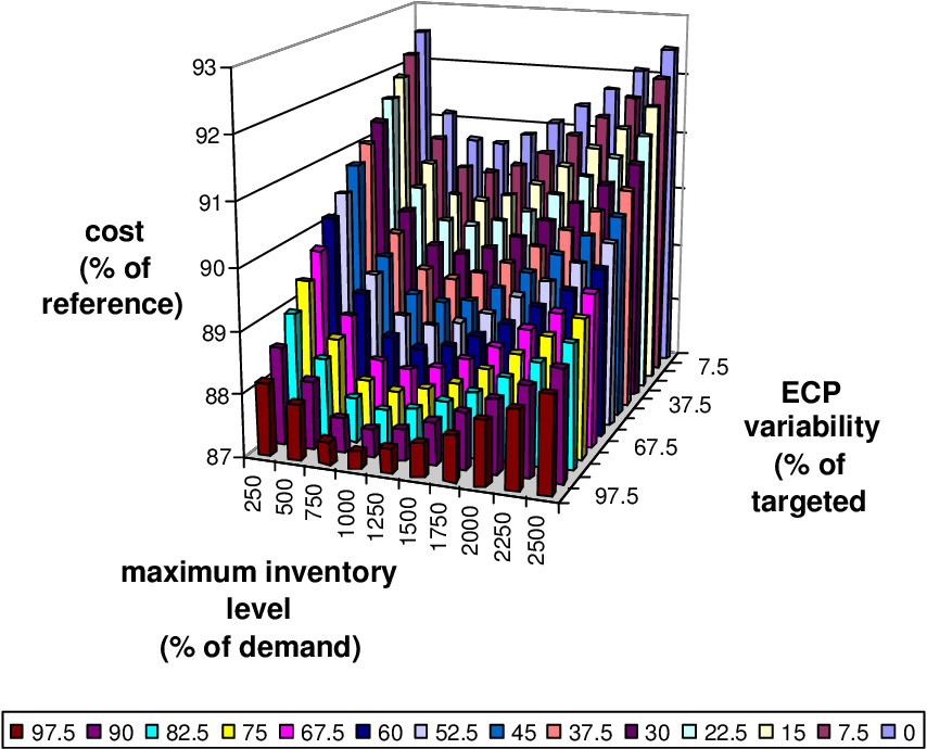 Figure 6.17: Strategy 12: mean inventory cost depending on the maximum inventory level and the ECP variability