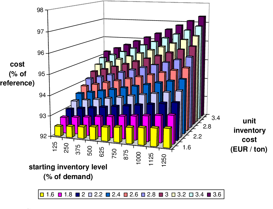 Figure 6.18: Strategy 5: mean cost depending on the starting inventory level and the unit inventory cost
